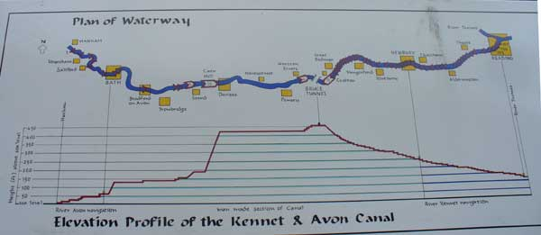 The Kennet/Avon lock system