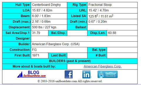 American 16, Fiberglass, 1990 sailboat