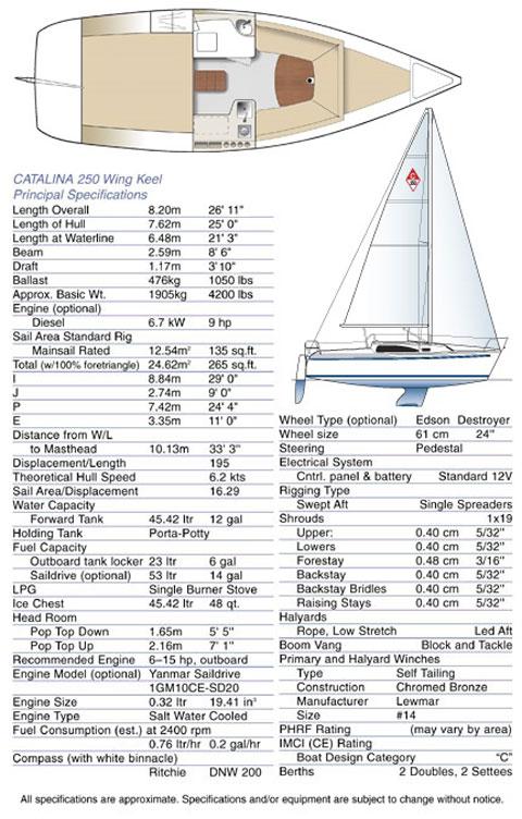 Catalina 250 Wing Keel, 1998 sailboat